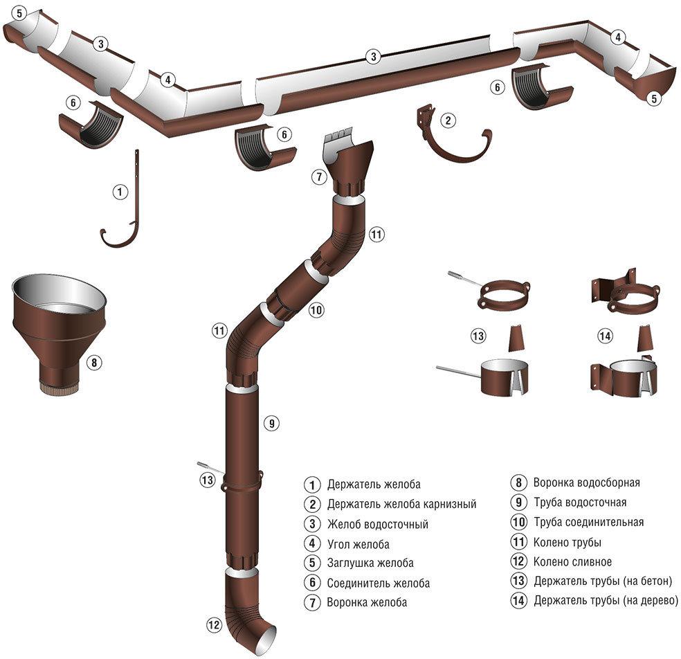 фото водосточная система